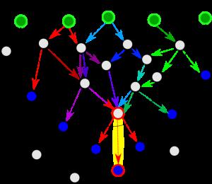 GrapheSujet